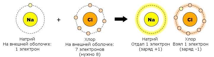 Ионная связь