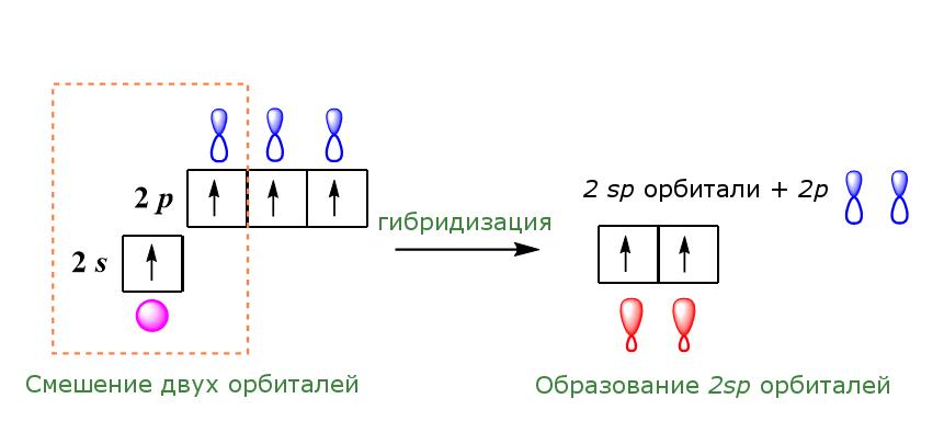 sp гибридизация