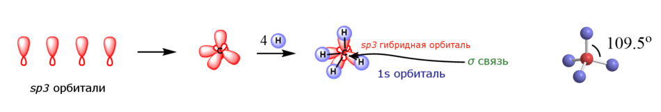 Метан, sp3 гибридизация