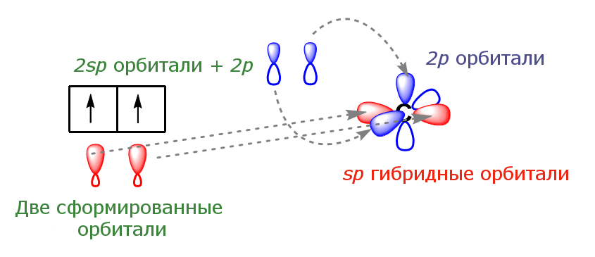Геометрия sp гибридизации